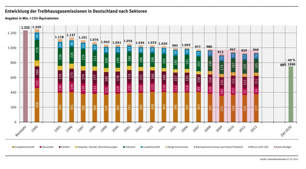 entwicklung_der_treibhausgasemissionen_in_deutschland_nach_sektoren_1990bis2012_pi-2014-03_anlage