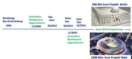 zeitachse-bauprojekte-humboldt-forum