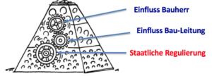 baukultur-bei-bauprojek-pyramid