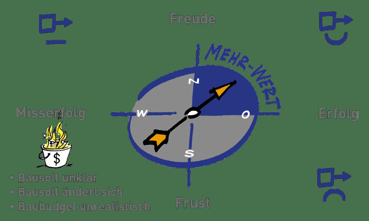 mehr-wert-baukultur-kompass-bausoll-unklar