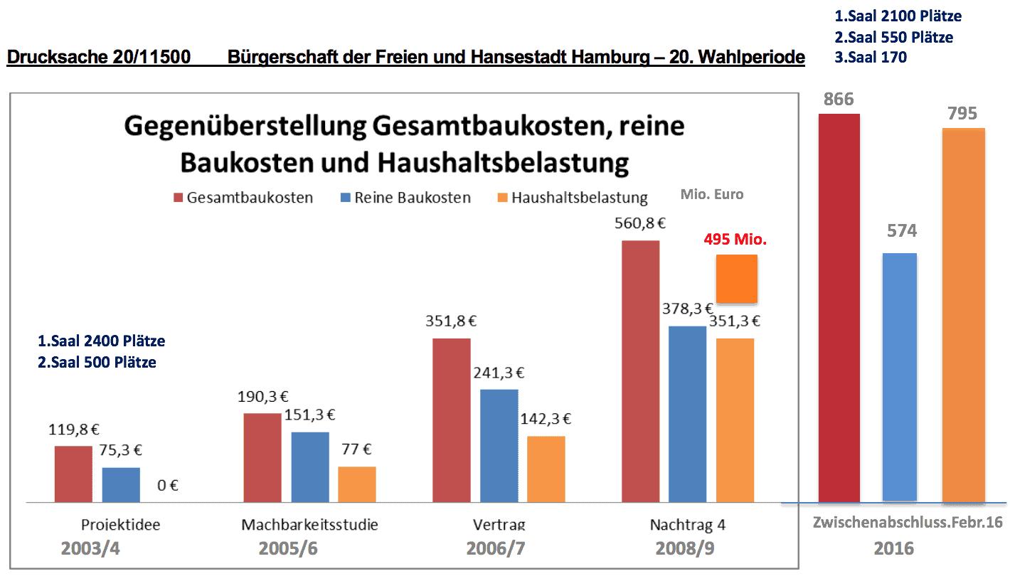 Grafik Entwicklung Kosten Elbphilharmonie
