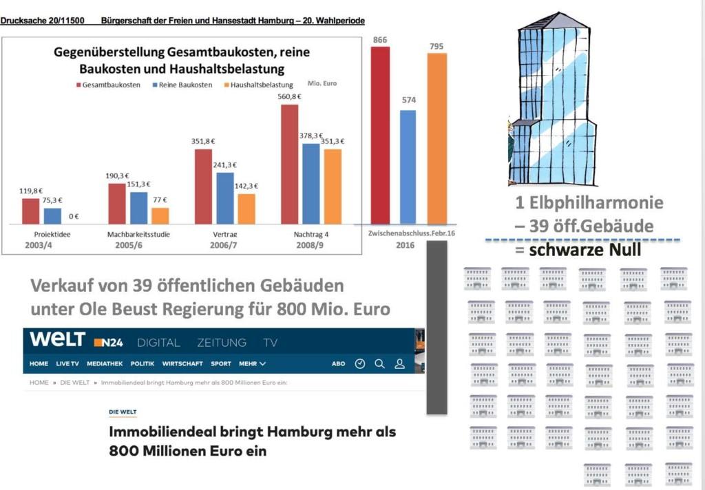Kompensation Kosten Elbphilharmonie