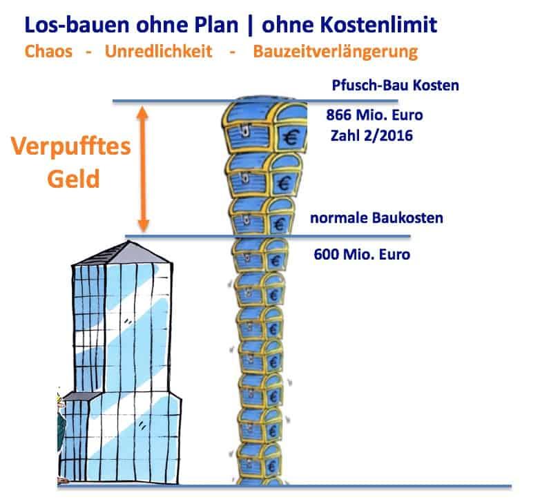 Aufgetürmt Kosten Elbphilharmonie real und normal