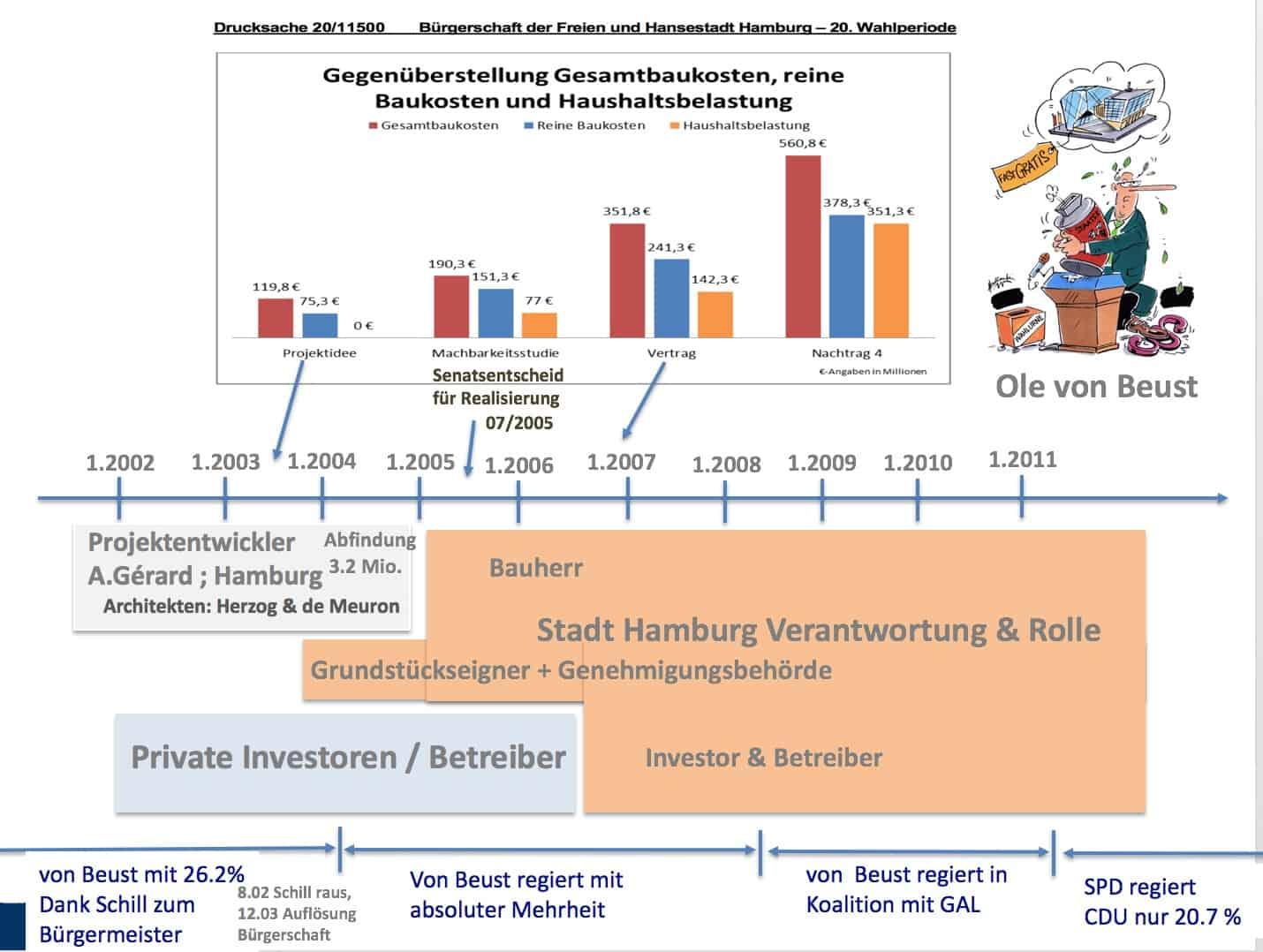 Grafik Elbphilharmonie Kosten und Machtergreifung Ole von Beust