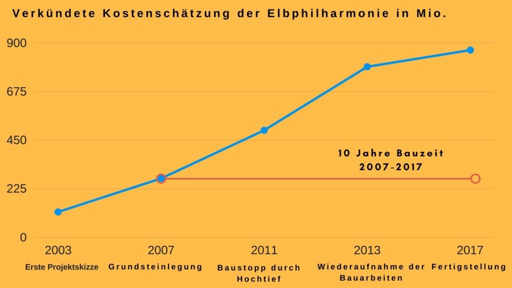 Graph zu bekanntgegebenen Kostenschätzungen während der Bauzeit der Elbphilharmonie